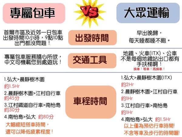 韓國包車與搭車比較表,讓您一目了然,計畫旅遊的中文司機怎麼帶您玩遍韓國!