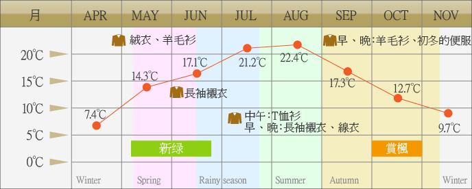 【日本】紅葉追尋日誌:長野上高地篇
